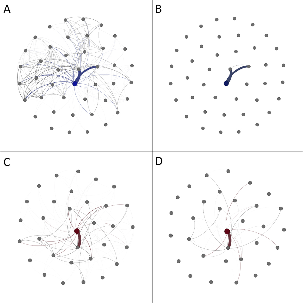 Figure 4. Association (A & C) and synchrony (B & D) networks for two bottlenose dolphins (data taken from the Shark Bay Dolphin Research Project for illustrative purposes). Circles represent individual dolphins with the colored circles representing the two individuals (blue, red) for which networks were constructed. Lines indicate connections based on either associations or synchronous breathing and the thickness of the lines indicates the strength of the connections.