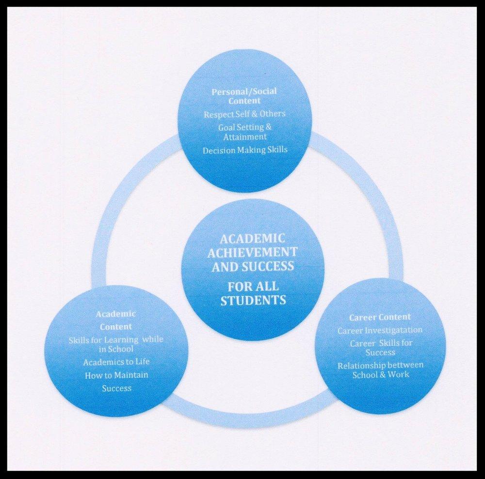 College & Careers Diagram 001.jpg
