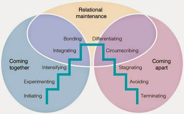 Knapp's Model of Interaction Stages