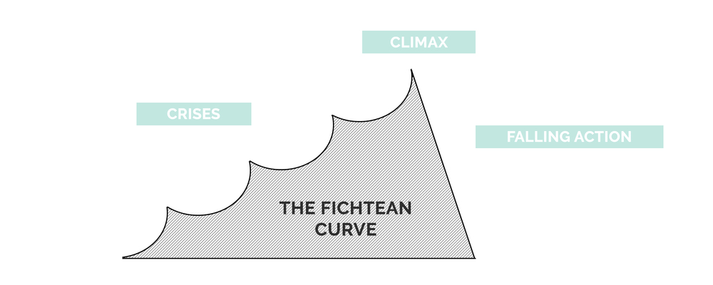 The Fichtean Curve Plot Structure | How To Write A Story | She's Novel