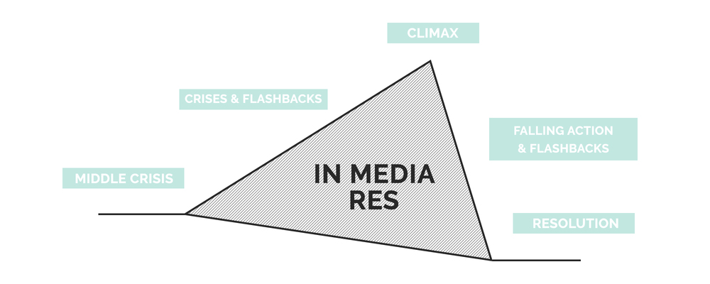 In Media Res Plot Structure | How To Write A Story | She's Novel