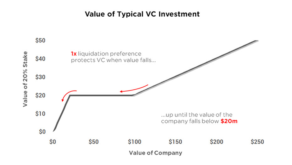 This chart shows the payoff profile of $20m invested in an enterprise for a 20% stake, with a 1x liquidation preference.