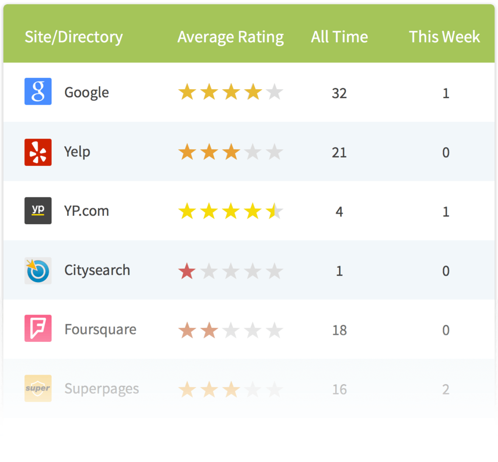 SEO local review monitor.png