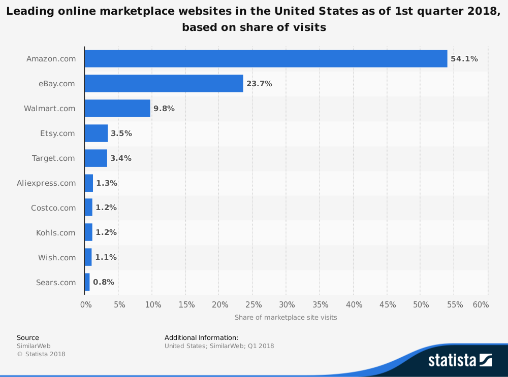 statistic_id270884_leading-online-marketplaces-in-the-united-states-2018-by-visit-share.png