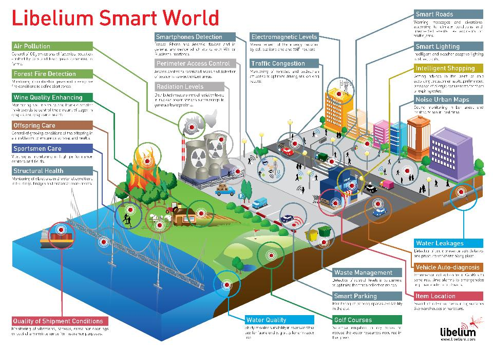 Infograph of IoT