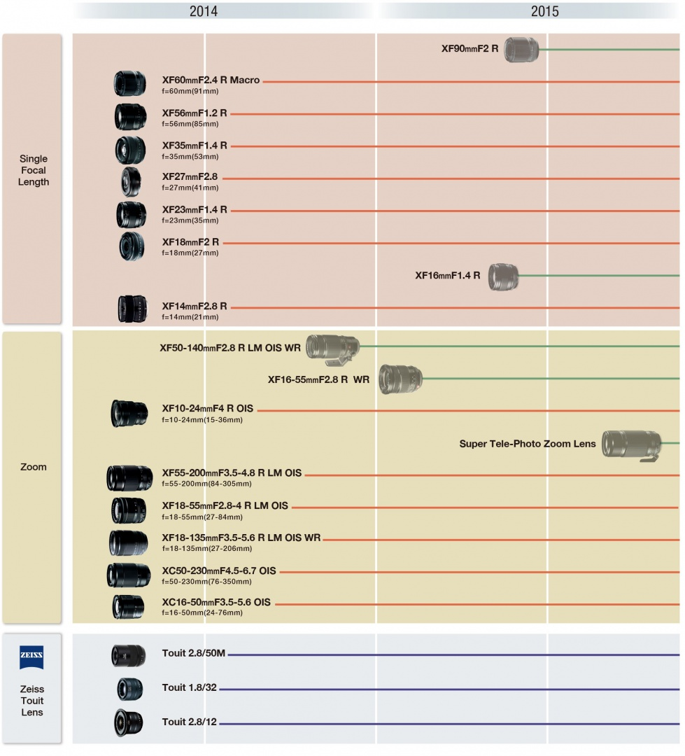 Fujifilm Lens Road Map (click to enlarge)