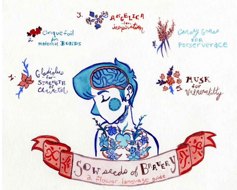Mind Map: Bravery