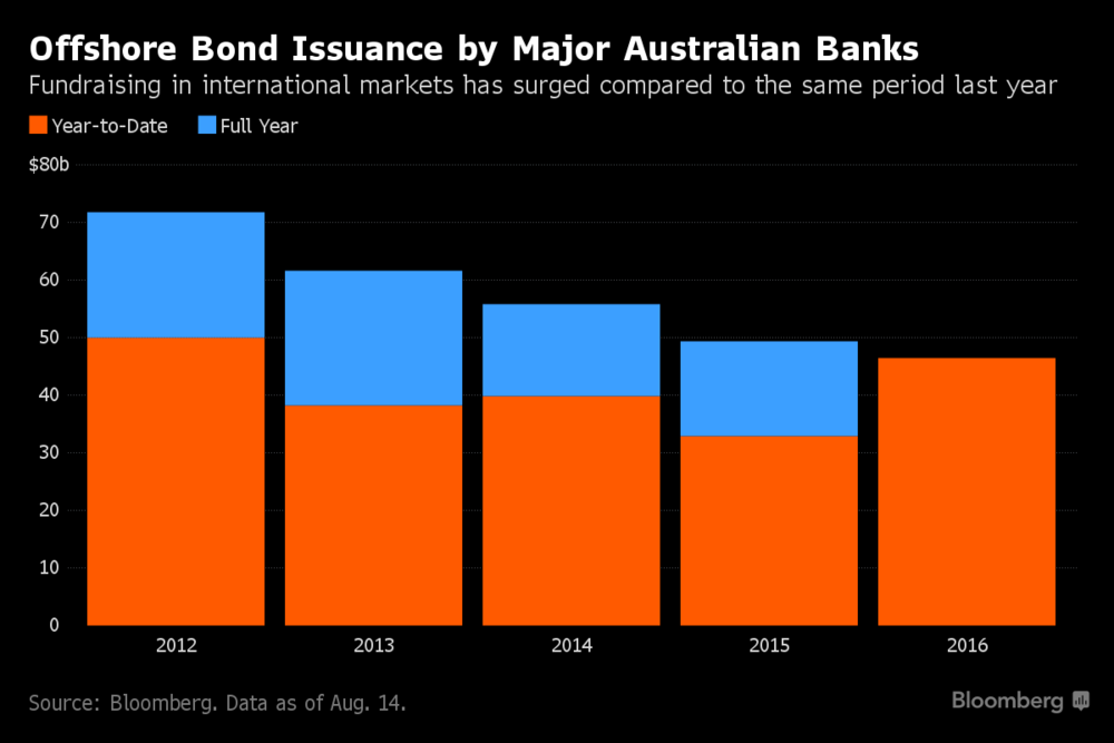 aussie bank bonds.png