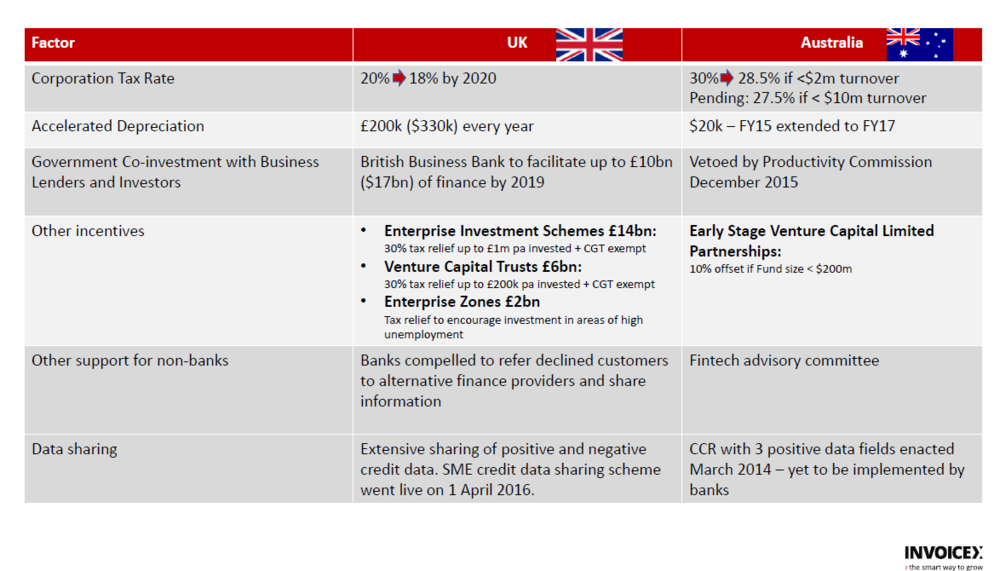 Comparison UK and Australia SME Support