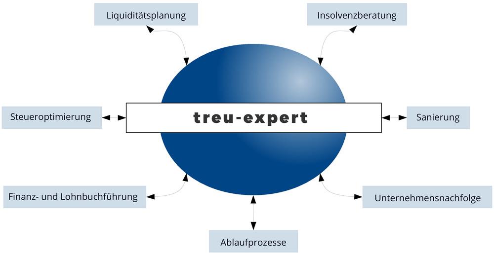 Leistungsspektrum Treu-Expert