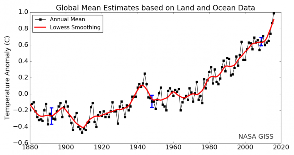 Climate change data graph