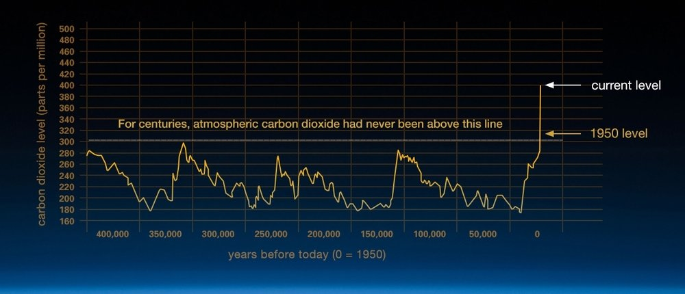 Historic carbon dioxide graph