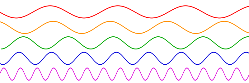 The longer, deeper sounding red wavelengths are more likely to swerve around something tiny like a mosquito than the tinier, higher-pitched purple wavelengths.
