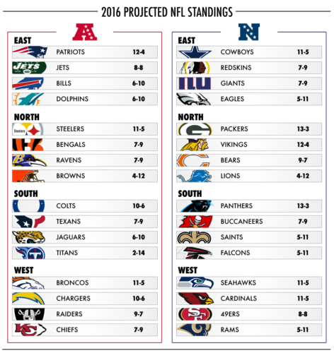 Your Official 2016-2017 Projected NFL Standings — Zone Report
