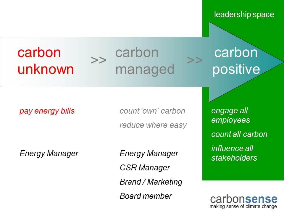 Carbon Journey.jpg