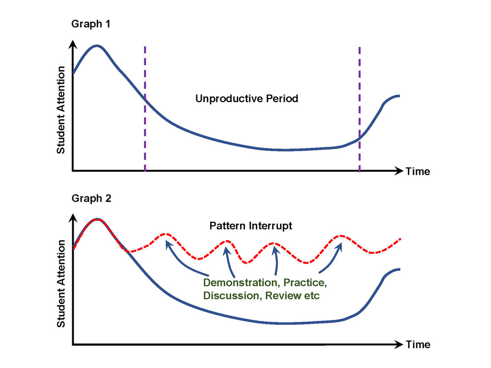 Calvin Kong recognises that students' attention is not consistent but follows the trend as shown in Graph 1. Therefore, his lessons are carefully planned to have regular changes in activities (Graph 2) so as to interrupt the process of loosing their attention and help students stay focused.