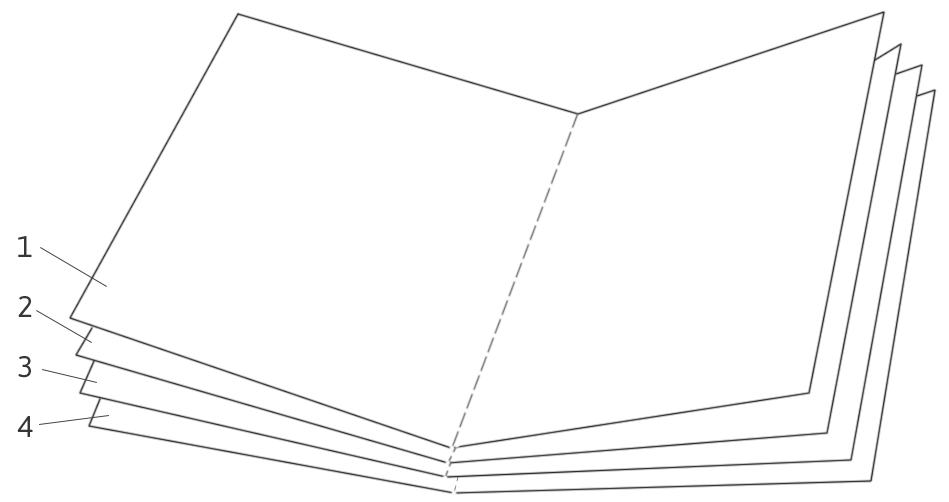 How a 'gathering' or 'quire' of four or five sheets of paper or parchment are stacked and then folded along the the center to create a small booklet of 16 or 20 pages.