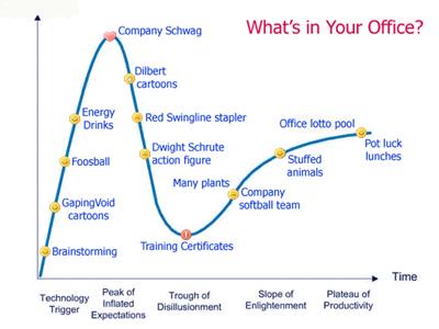Office vs. Gartner Hype Cycle