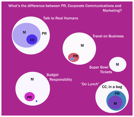 What's the difference between public relations, marketing and communications