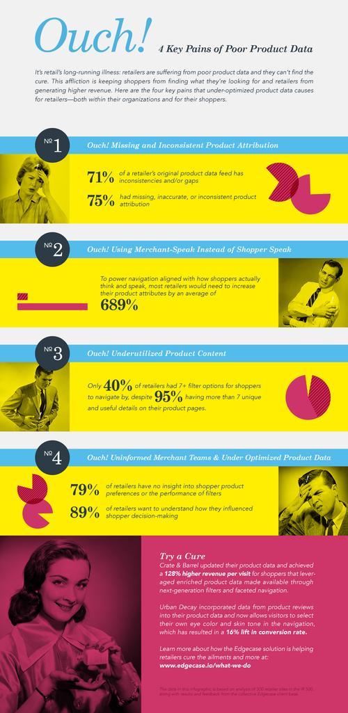 Bright retro infographic design | Incandescent Creative