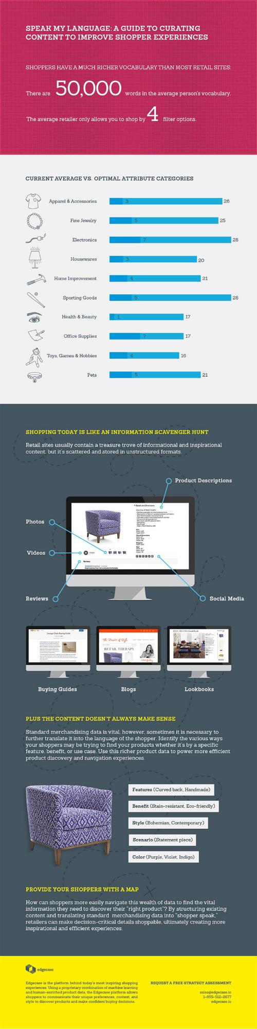 Infographic design | Incandescent Creative