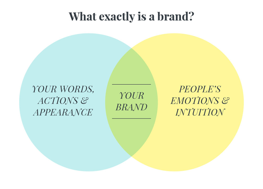 What exactly is a brand? Vinn diagram graphic | Incandescent Creative