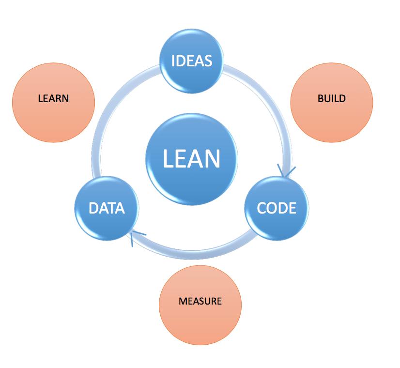 Lean Model