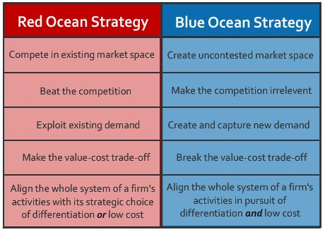 Differences between Red & Blue Ocean Strategy