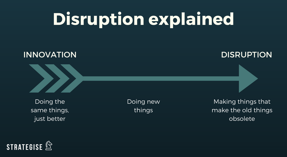 Disruption Versus Innovation - Let's start at the beginning for clarity