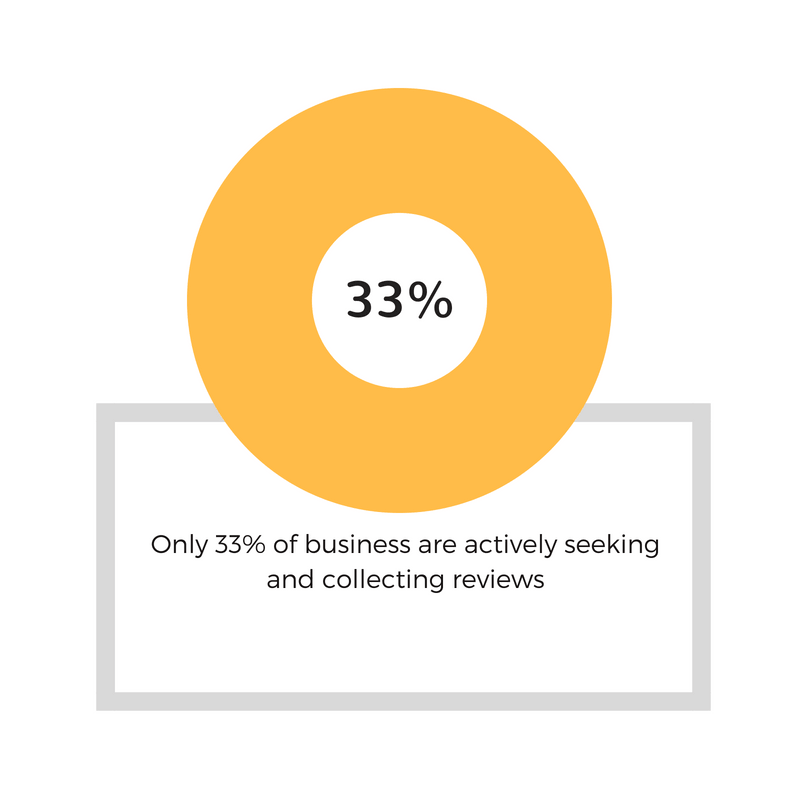 33% word of mouth marketing fact.png