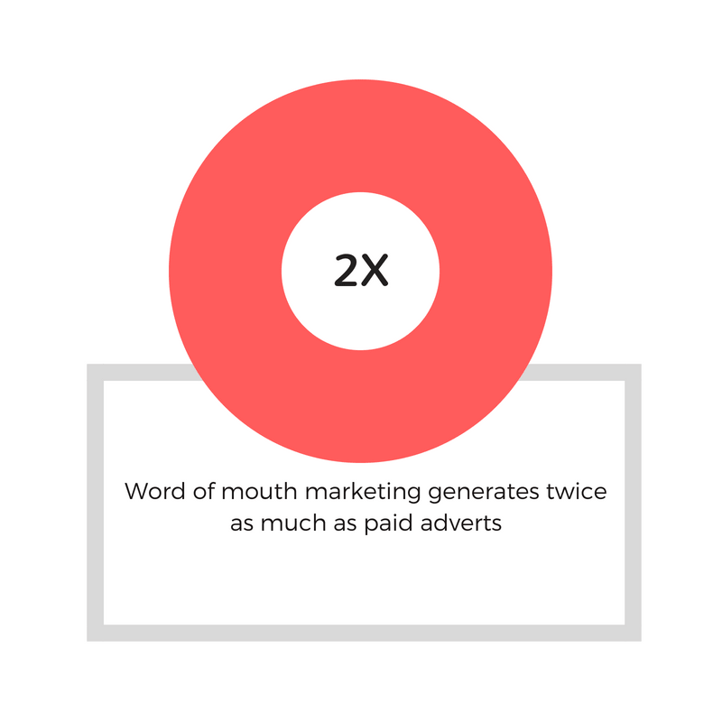 2x word of mouth marketing fact.png