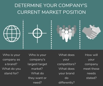 Determine your company's current market position