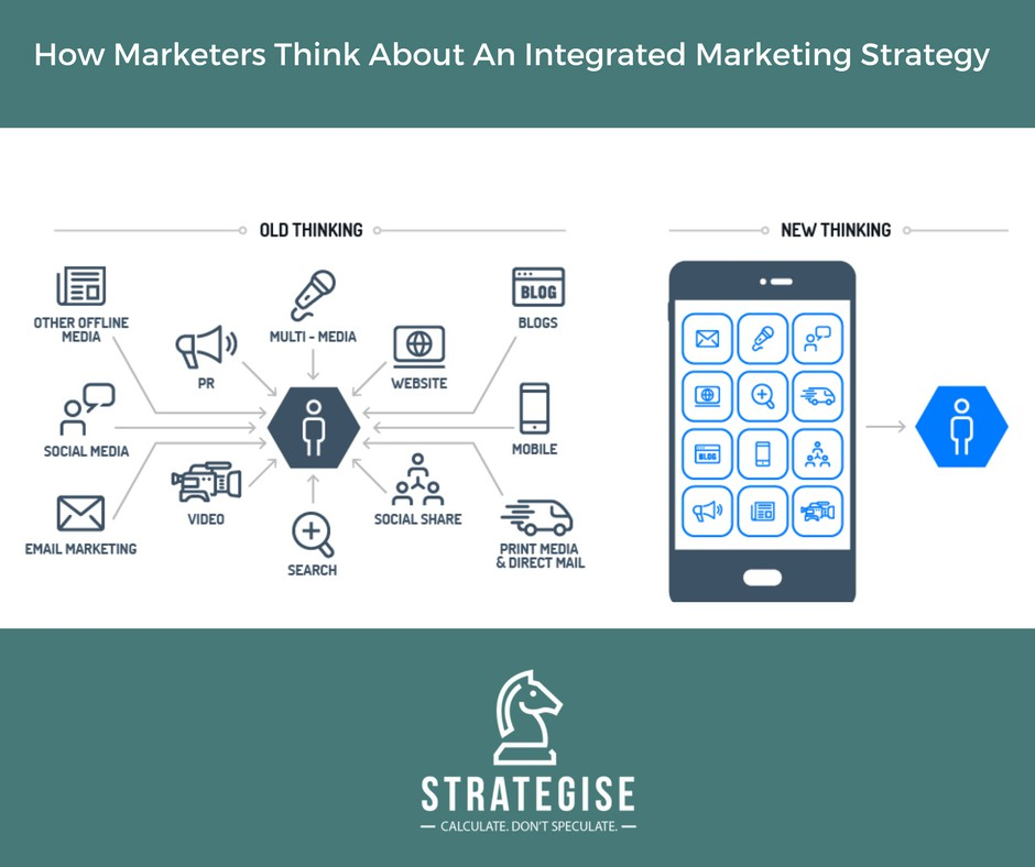 Integrated marketing strategy using your marketing mix effectively