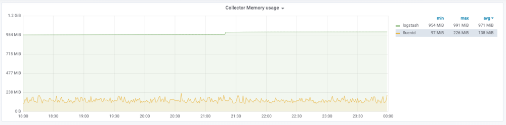 collector_memory_usage.png