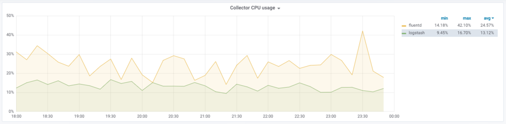 collector_cpu_usage.png