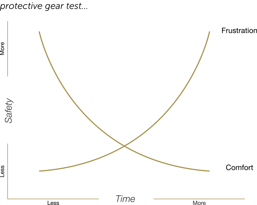 induro chart.png