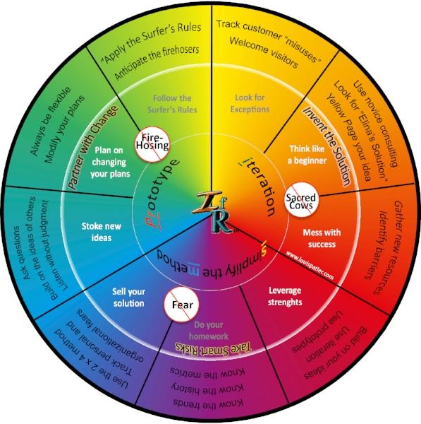 Prism Wheel