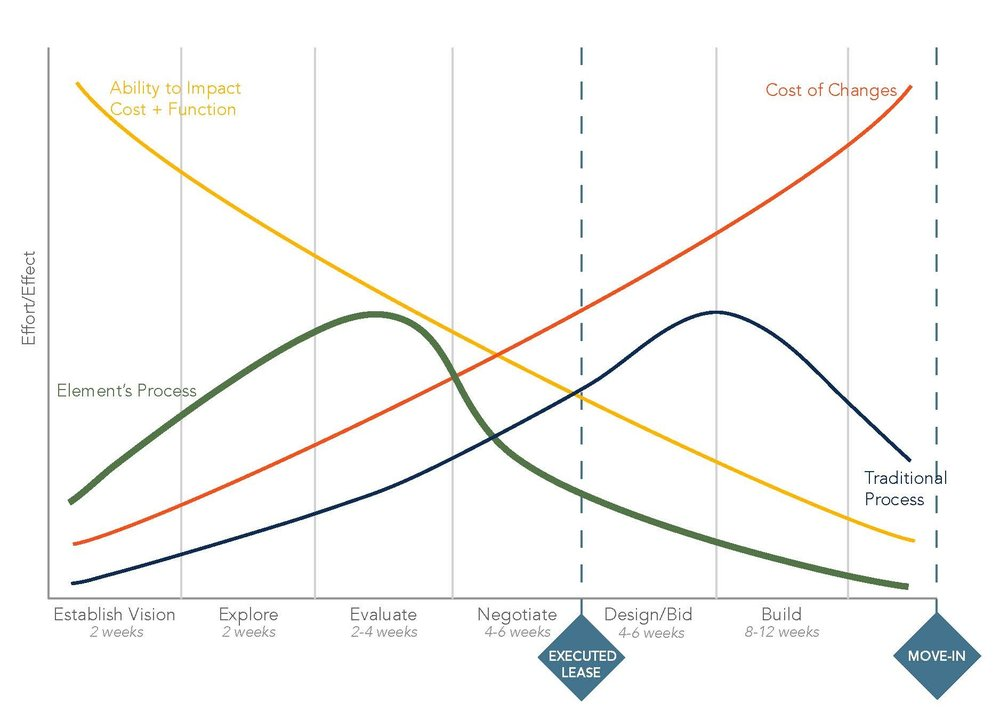 Integrated+Design+Graph.jpg