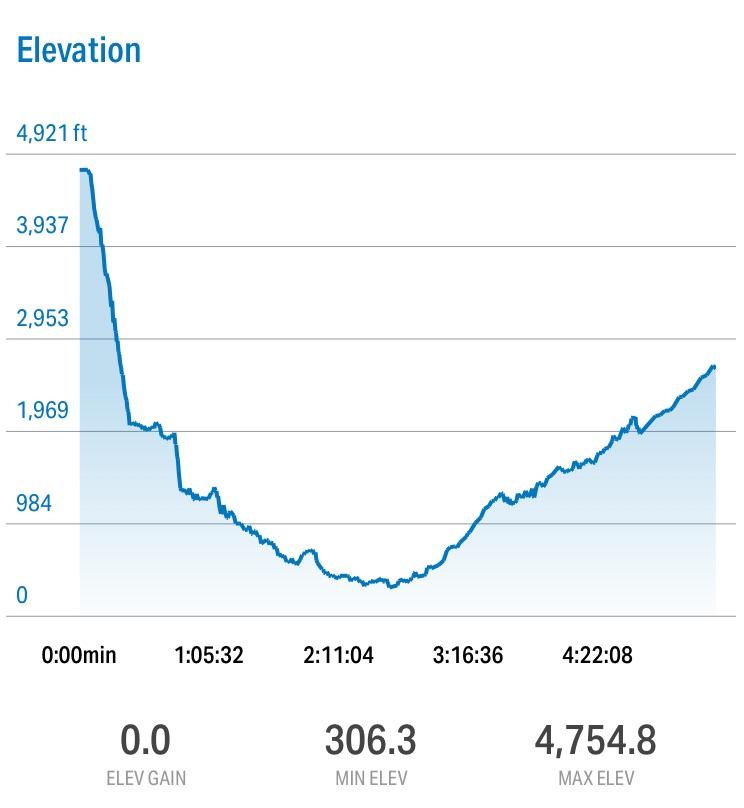 Baker RTM bike elevation profile over 58 miles