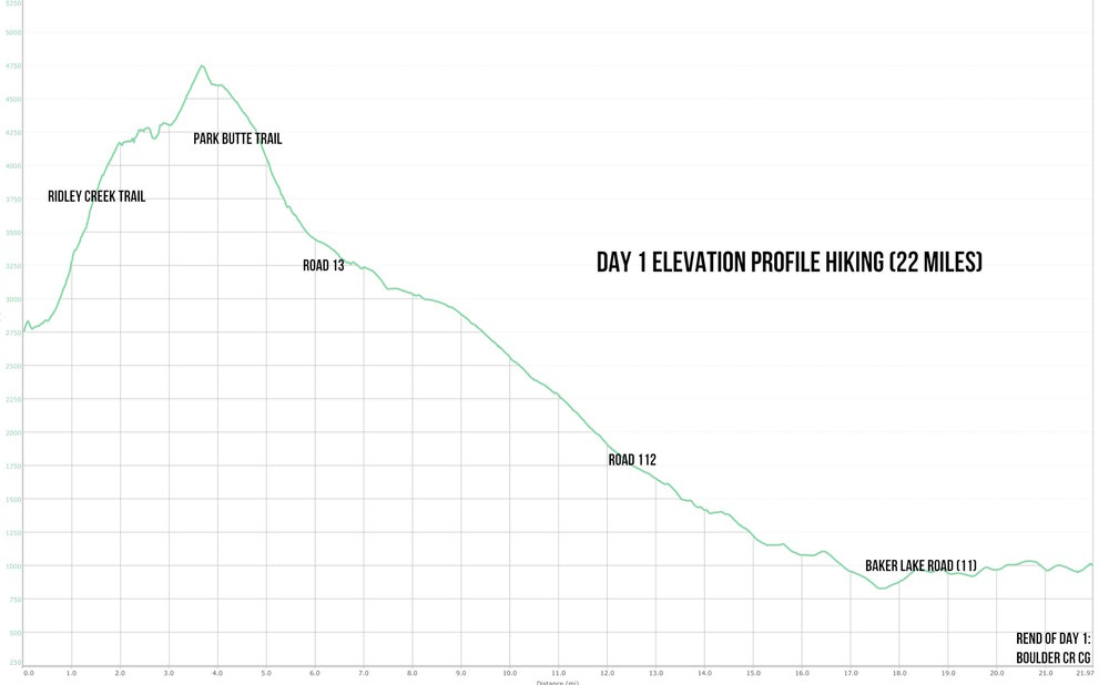 Day 1 elevation profile for the hike portion (22 miles)