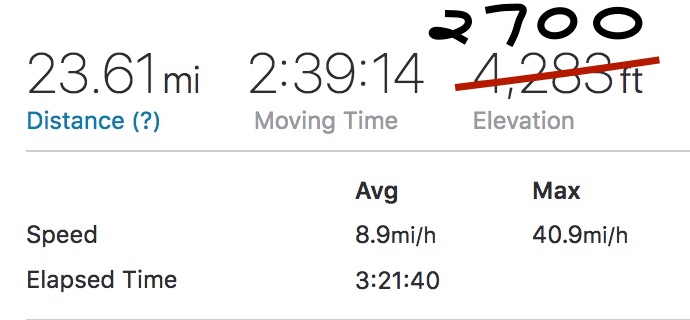 Strava went haywire on this one....self corrected