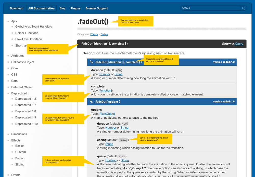 The current state of jQuery documentation. We've highlighted problem spaces in the callout boxes.