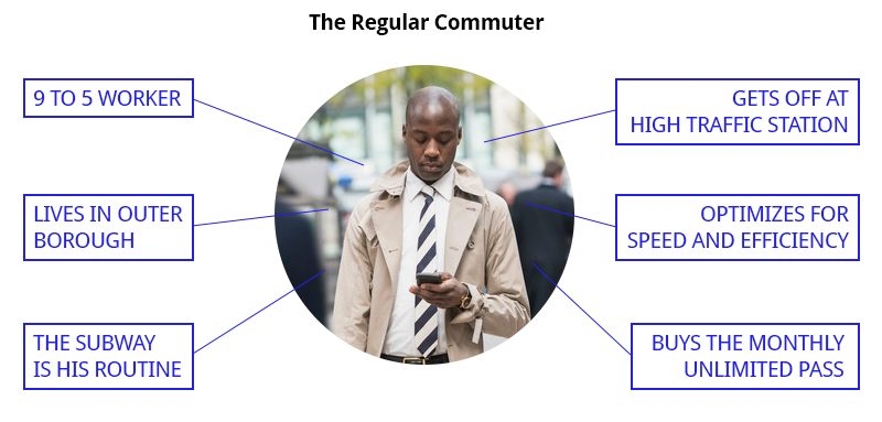 Key traits of our main persona: the regular NYC commuter.