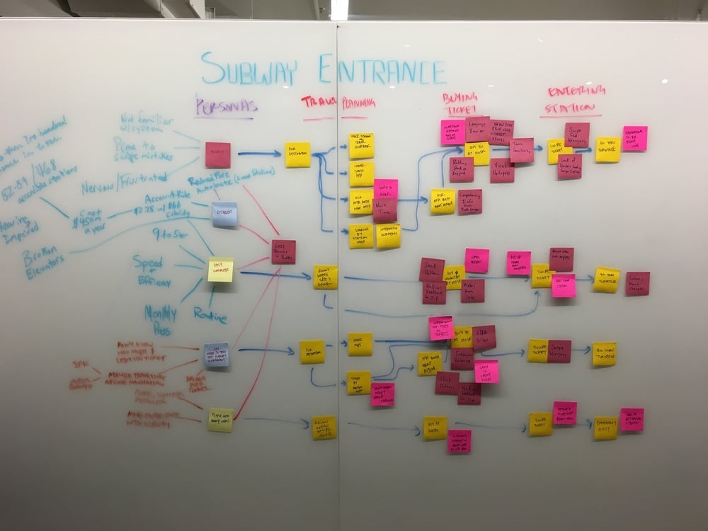 Mapping out user journeys for 5 different rider personas.
