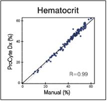 procyte-hematocrit-chart.png