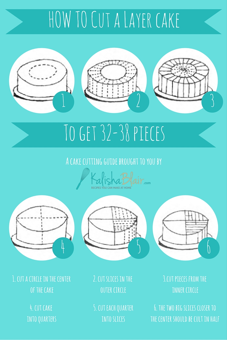 Cake Cutting Guide