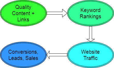 Content, links, keyword rankings, website traffic, conversions and sales