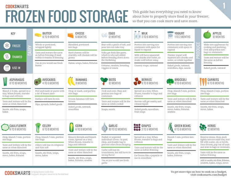 How Long Is Frozen Food Safe To Eat