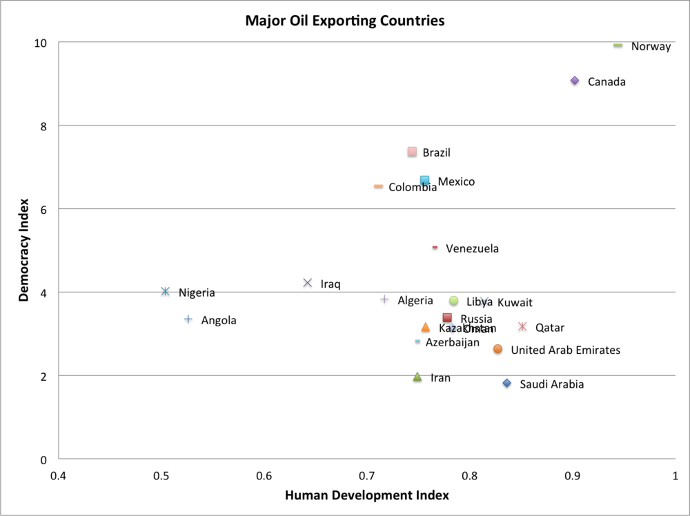 Major oil exporting countries and their Democracy and Human Development Index rankings.