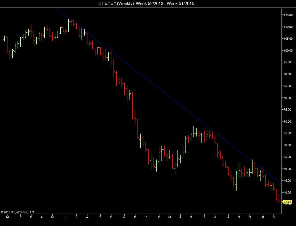WTI Crude Oil Future (CL@NYMEX), continuous contract, two-year weekly chart.